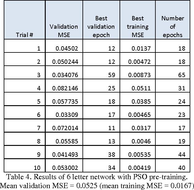 PDF] Using Particle Swarm Optimization to Pre-Train