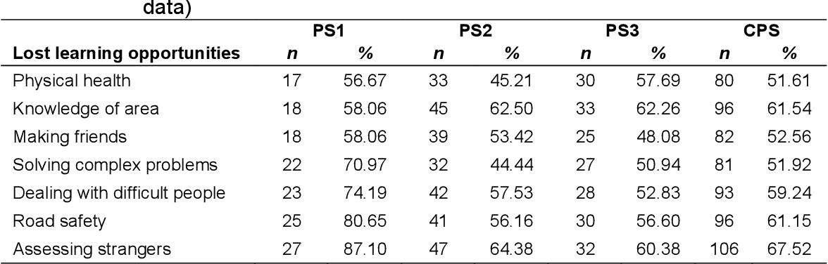 table 4.37