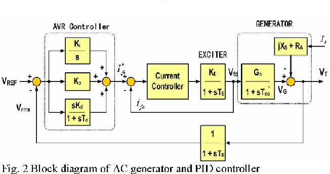A Variable Gain Control Scheme of Digital Automatic Voltage