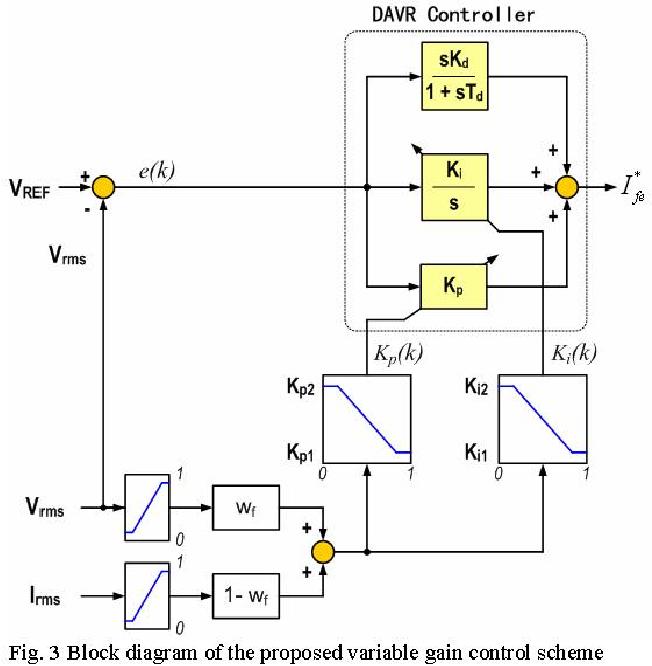 Schematic Diagram Of Automatic Voltage Regulator Of Ac