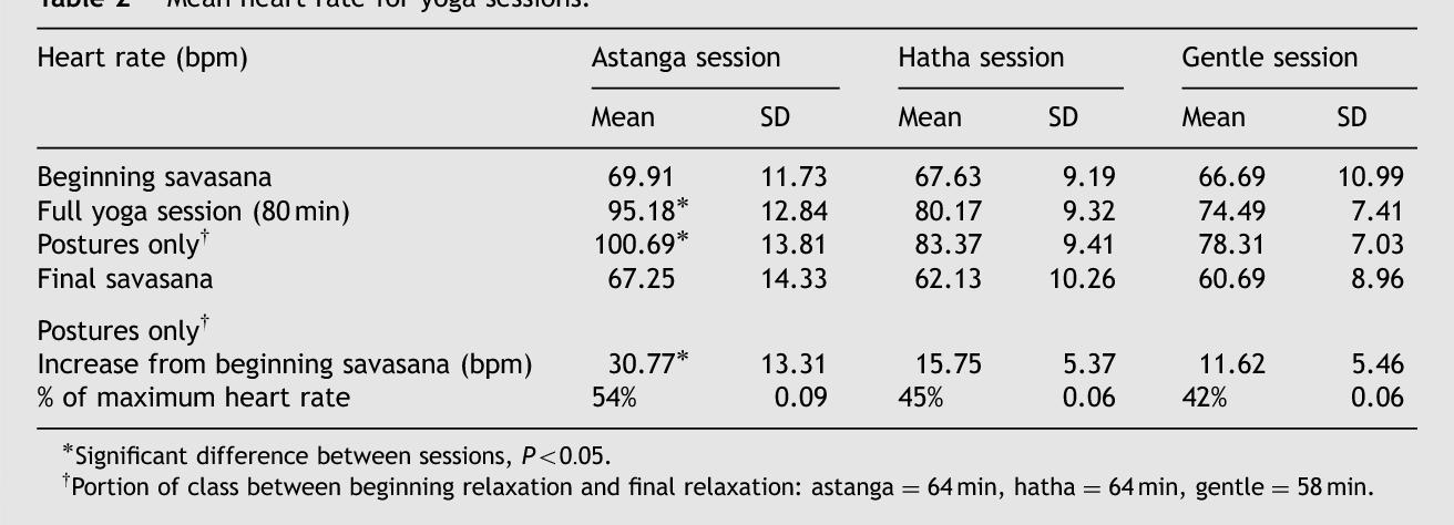 Pdf Heart Rate In Yoga Asana Practice A Comparison Of Styles Semantic Scholar