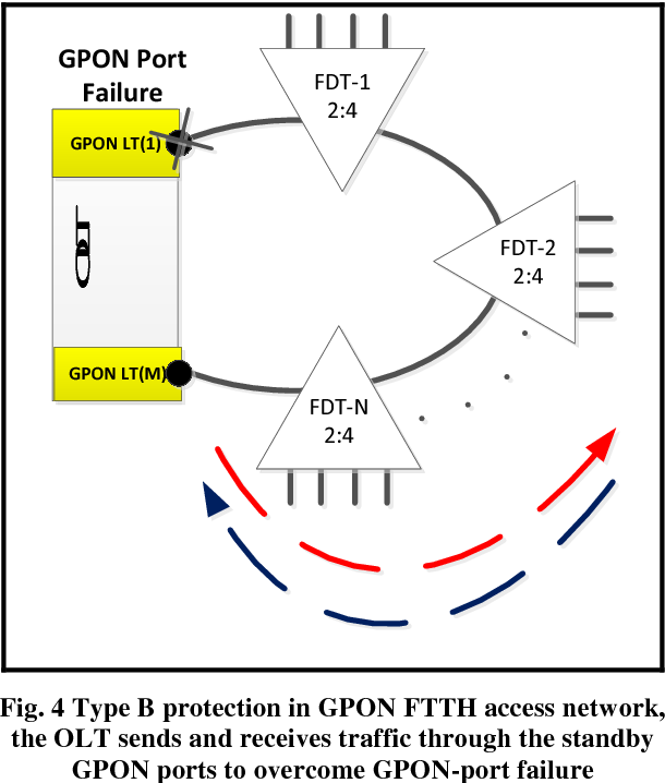 Design And Implementation Of A Fiber To The Home Ftth Access Network Based On Gpon Semantic Scholar