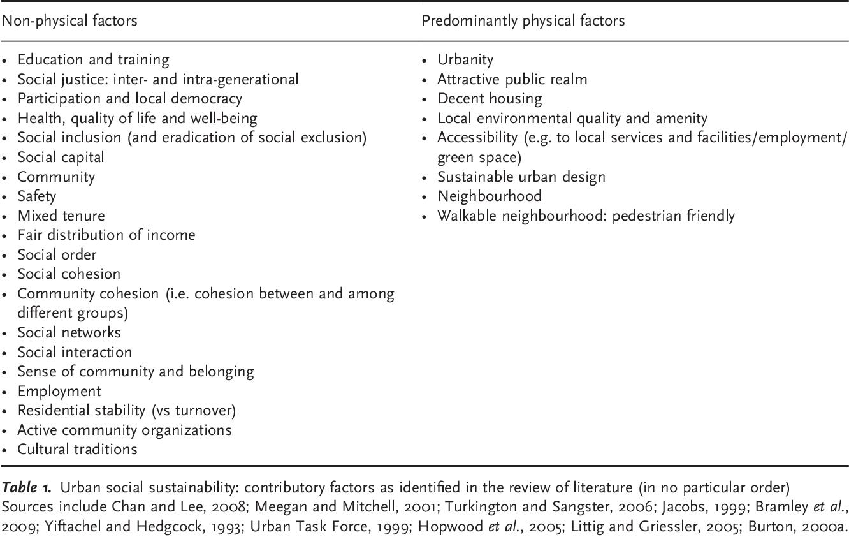 Pdf The Social Dimension Of Sustainable Development Defining Urban Social Sustainability Semantic Scholar