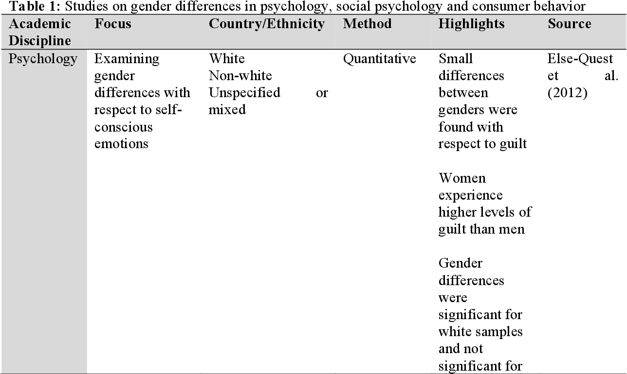 Investigating gender differences in consumers' experience of