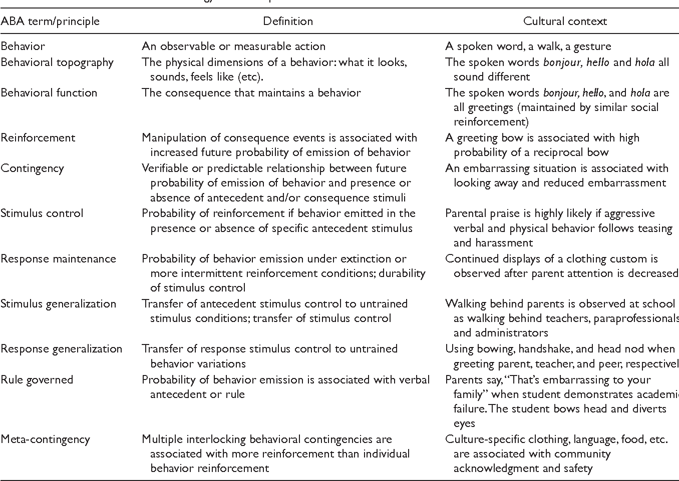 Table 2 from A Contextual Consideration of Culture and