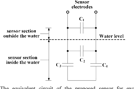 Figure 2 from A low-cost capacitive sensor for water level