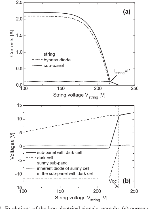 Figure 4 from Accurately extracting the shunt resistance of