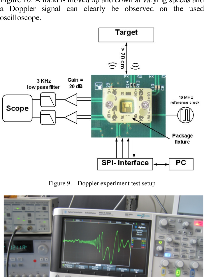Flip Chip Package With Integrated Antenna On A Polyimide
