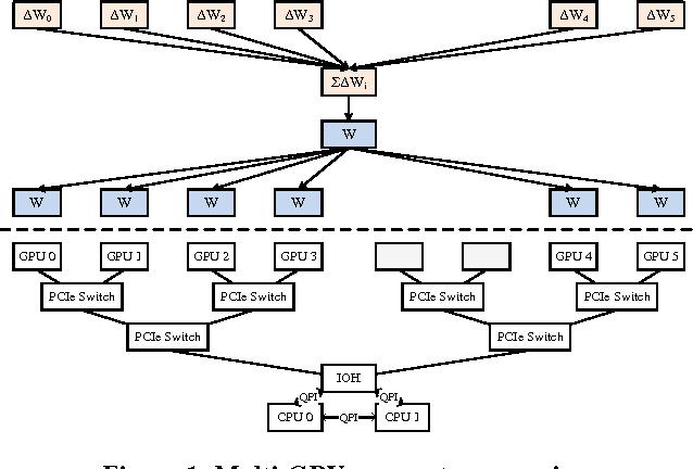 PDF] Mariana: Tencent Deep Learning Platform and its