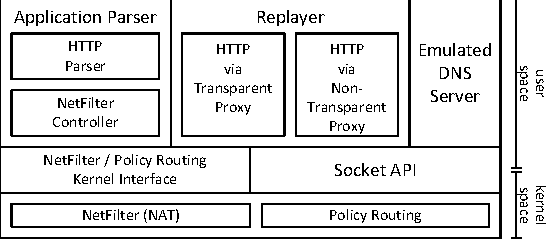 Figure 3 from Stateful traffic replay for web application