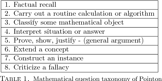 Table 1. Mathematical question taxonomy of Pointon and Sangwin [11, 14]