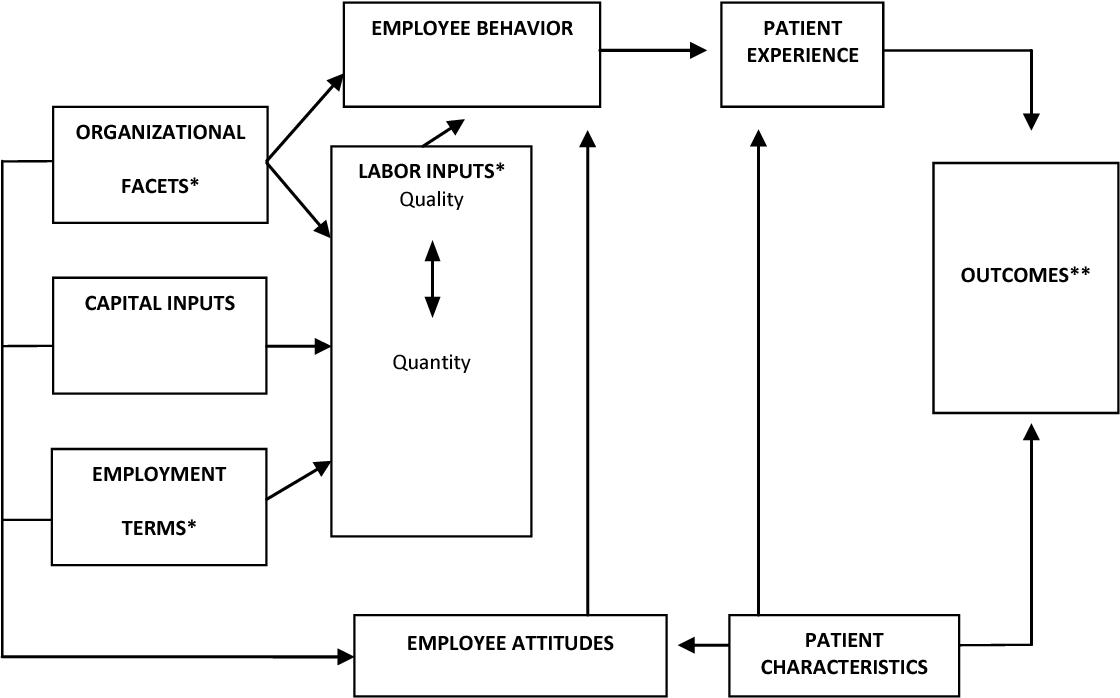 Table 20 from A description of U S  post-graduation nurse