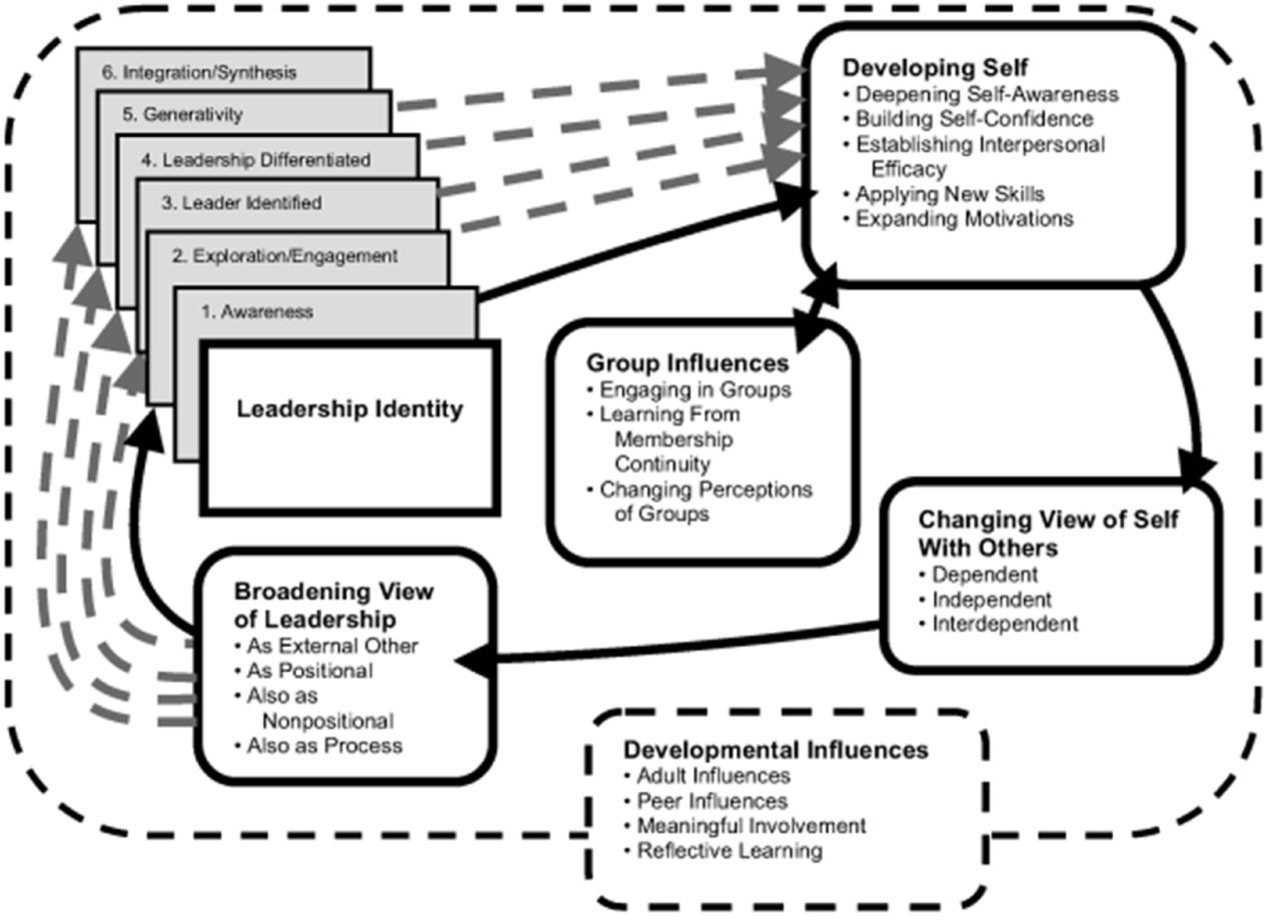 Figure 1 From An Evidence Based Practitioner S Model For Adolescent Leadership Development Semantic Scholar