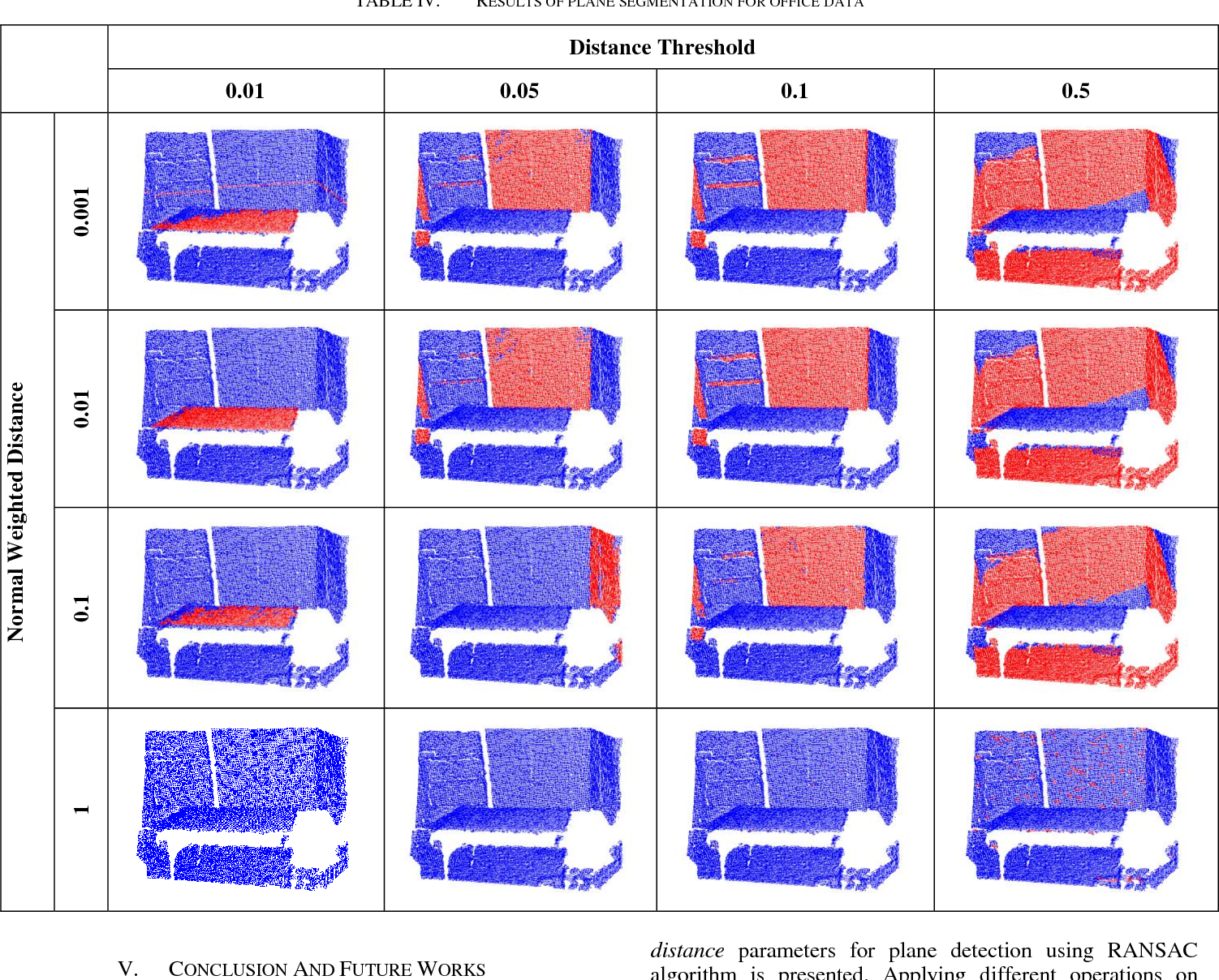 PDF] Plane Segmentation of Kinect Point Clouds using RANSAC