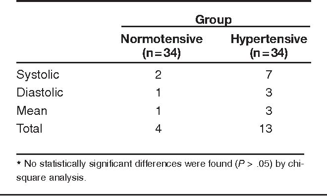 PDF] Assessment of blood pressure discrepancies in third-trimester ...