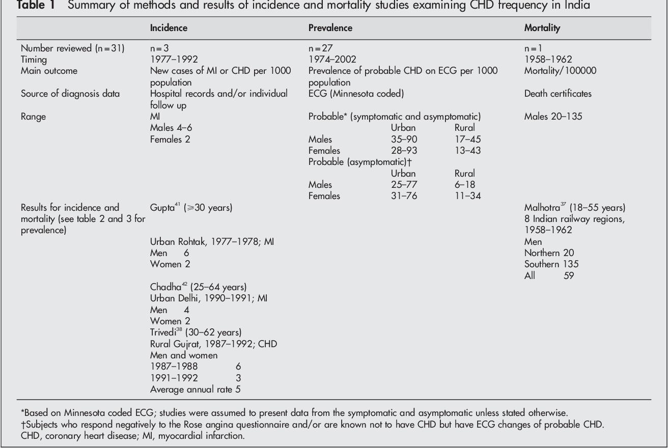 who coronary heart disease epidemiology