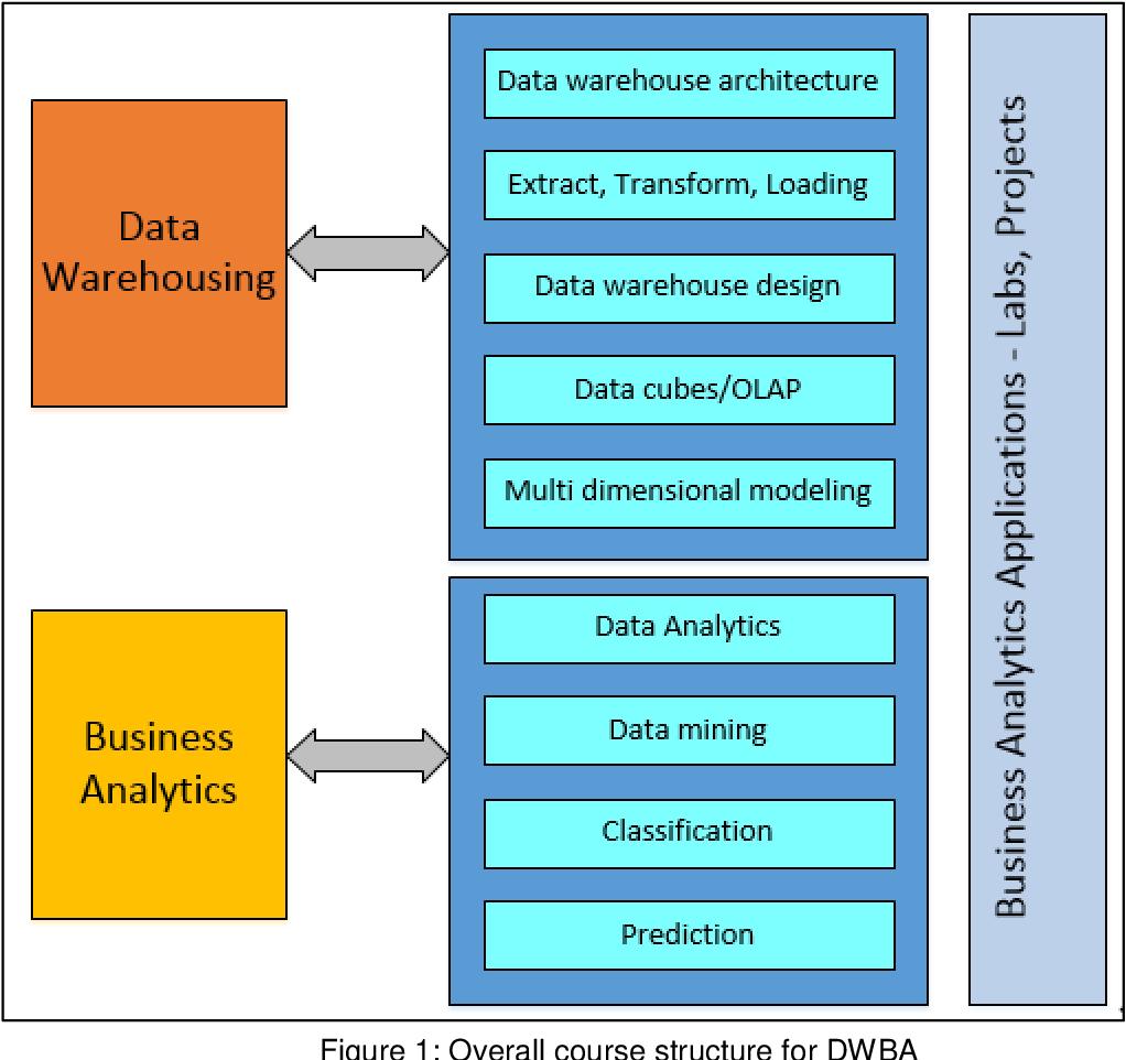 BUSINESS ANALYTICS COURSE - DesignFirms™ Data Analytics