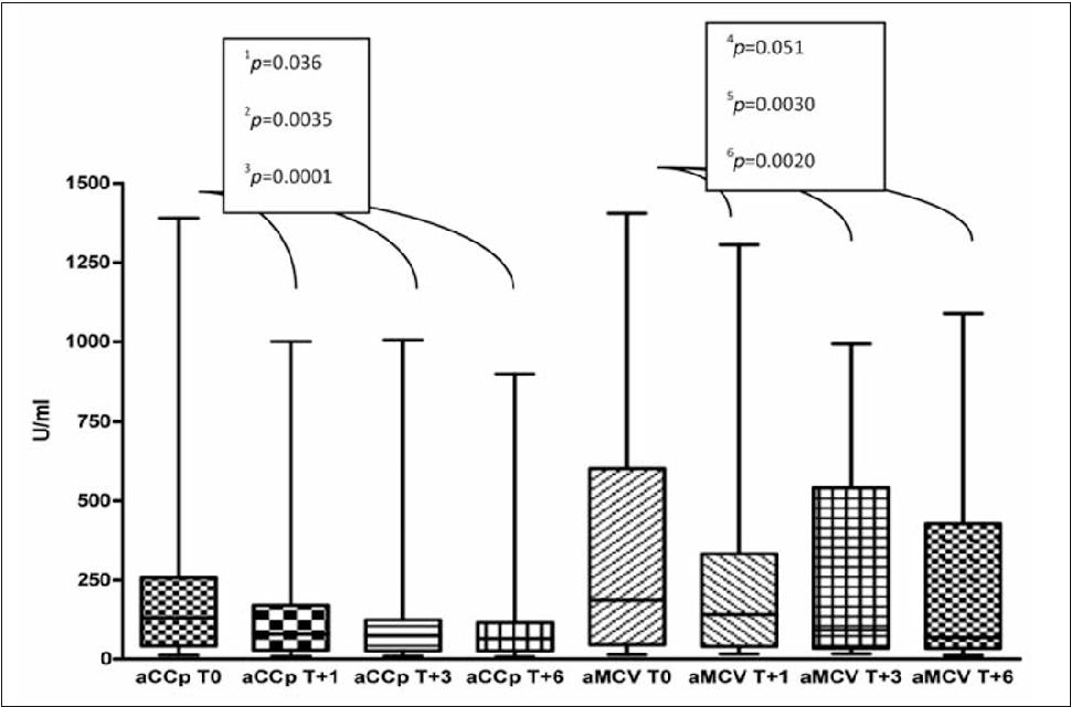 Pdf Serum Levels Of Anti Ccp Antibodies Anti Mcv Antibodies And Rf Iga In The Follow Up Of Patients With Rheumatoid Arthritis Treated With Rituximab Semantic Scholar