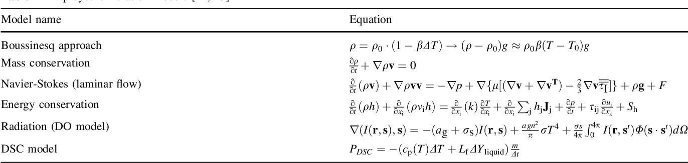 Cfd Analysis Of A Tg Dsc Apparatus Semantic Scholar