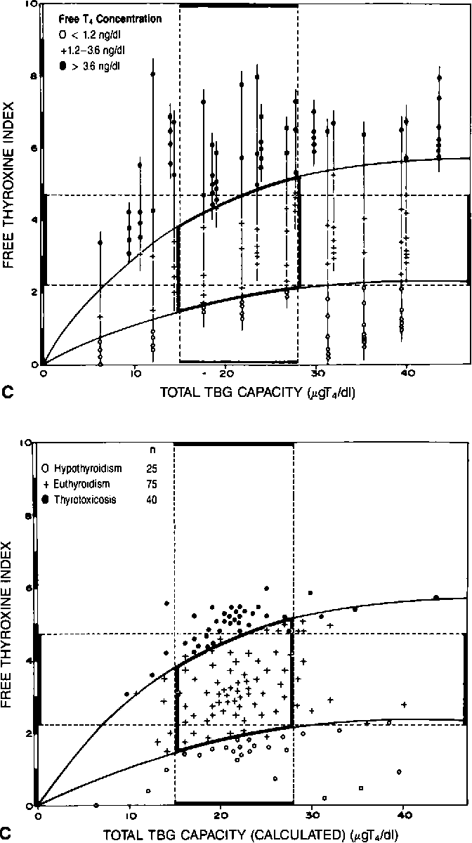 Figure 1 From The Effect Of Total Binding Capacity Of Thyroxine