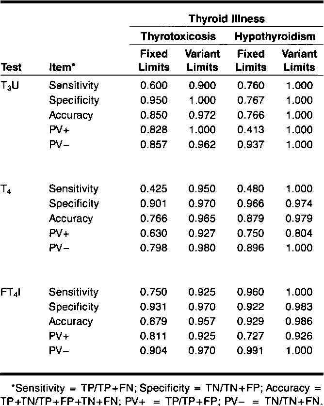 Table 1 From The Effect Of Total Binding Capacity Of Thyroxine