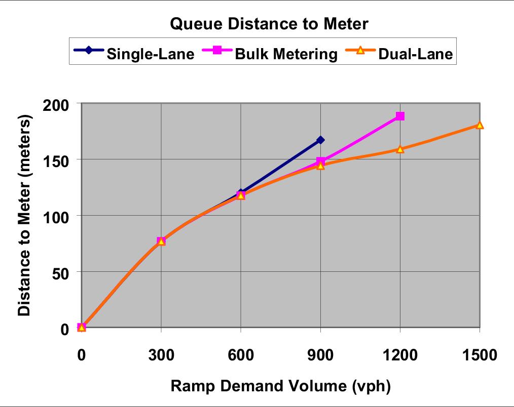 PDF] DESIGN CRITERIA FOR RAMP METERING: APPENDIX TO TXDOT ROADWAY ...