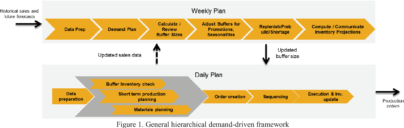 Figure 1 from A hierarchical demand-driven production