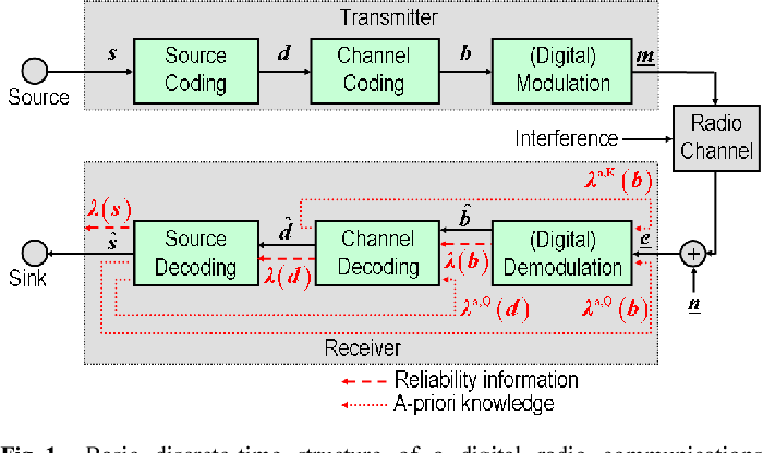 Figure 1 from FALCON, A Software Defined Radio Transceiver