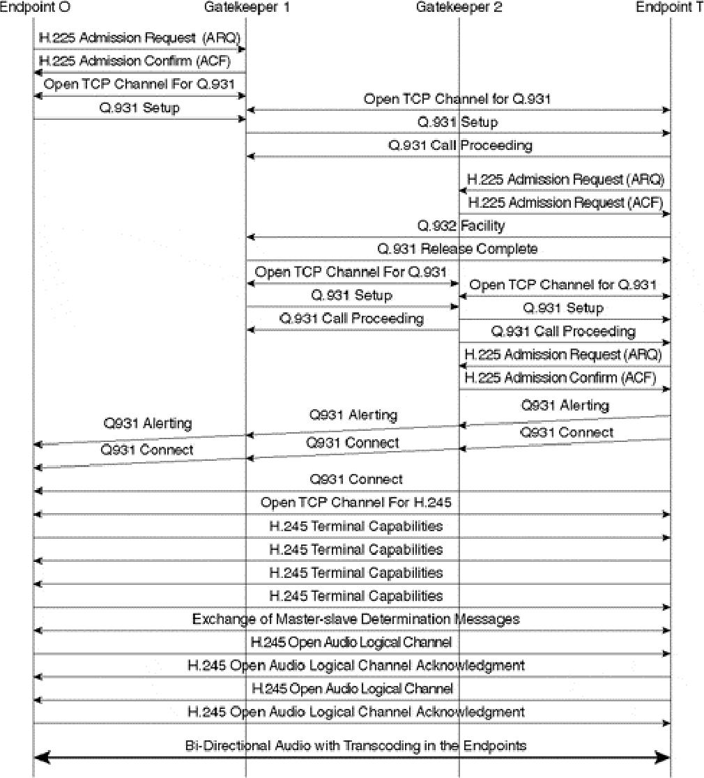 figure 10-13