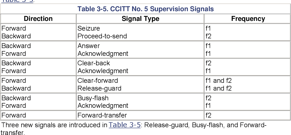 table 3-5