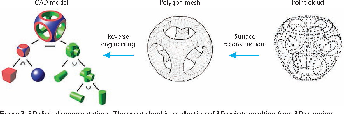 Figure 3 from Differential 3D Scanning - Semantic Scholar