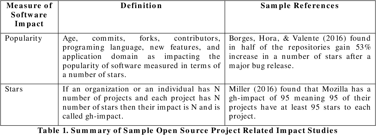 Table 1 from Measuring Open Source Software Impact Emergent