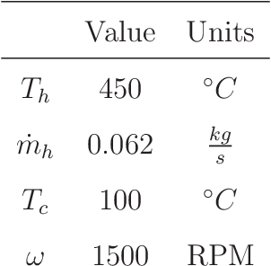 table 7.13