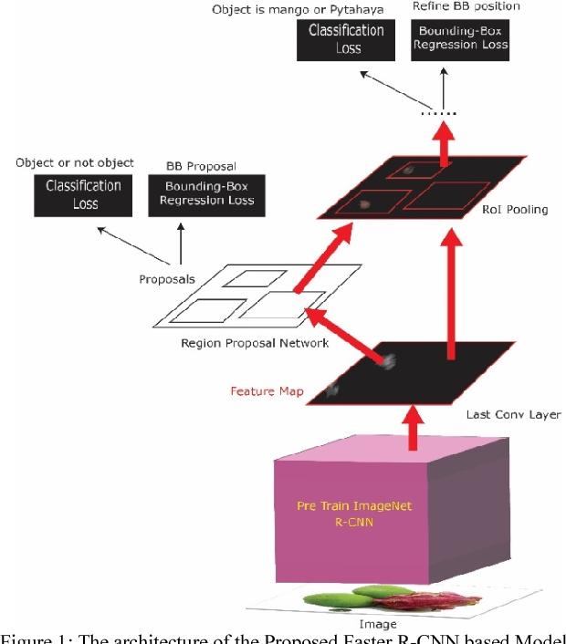 Faster R-CNN Implementation Method for Multi-Fruit Detection