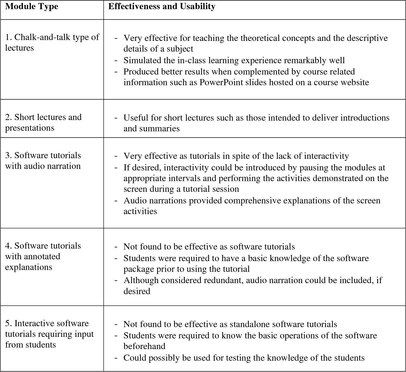 PDF] Rapid Development of Multimedia Instructional Modules
