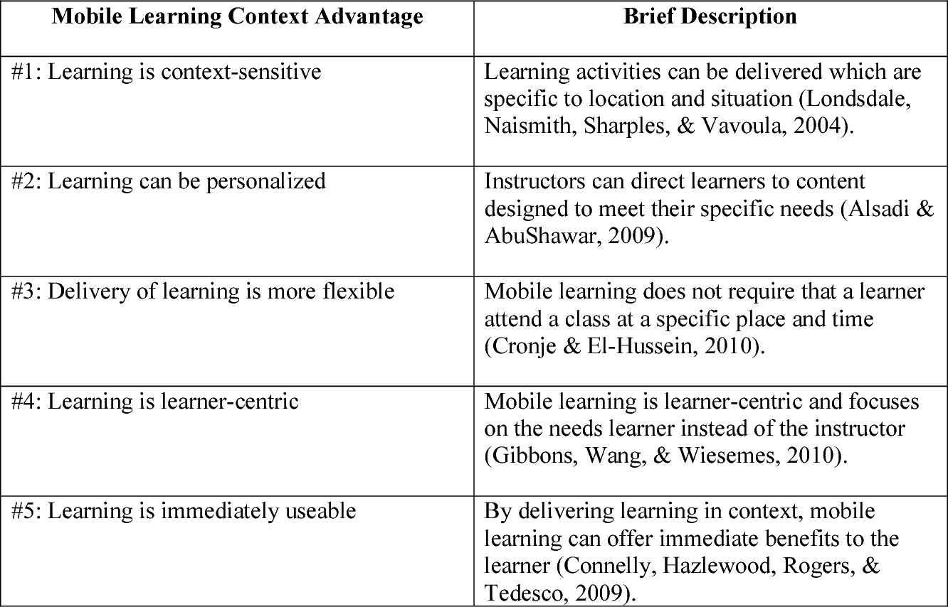 Table 1 From Mobile Instructional Design Principles For Adult Learners Semantic Scholar