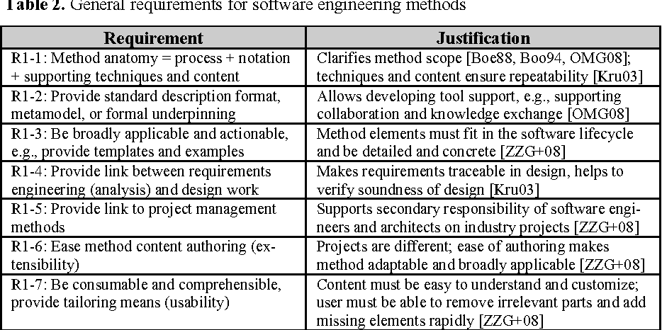 Table 2 From An Architectural Decision Modeling Framework For Service Oriented Architecture Design Semantic Scholar