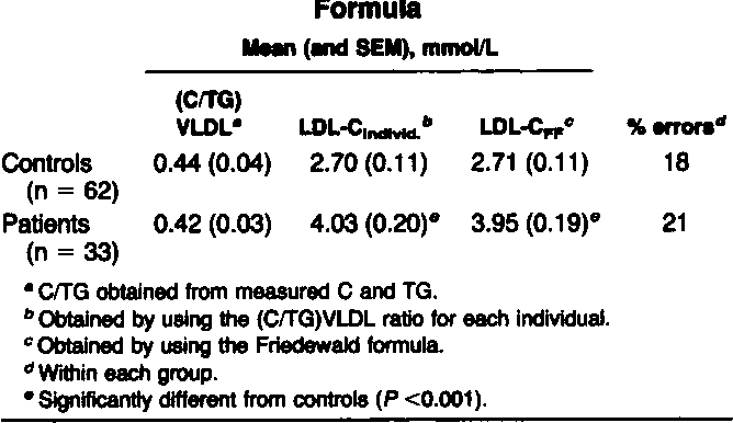 Pdf Use Of Serum Cholesterol Triglyceride Ratio To Discern For
