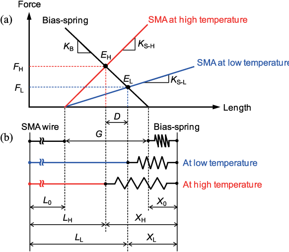 Figure 4 from A Rotary Actuator Using Shape Memory Alloy ... on