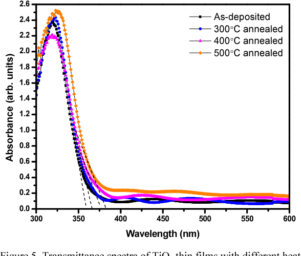 Effect of isothermal annealing on structural, morphological