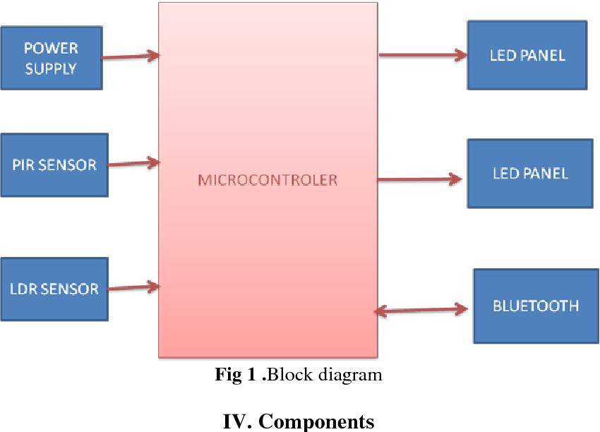 Figure 1 from Intelligent household led lighting system for energy saving.    Semantic ScholarSemantic Scholar