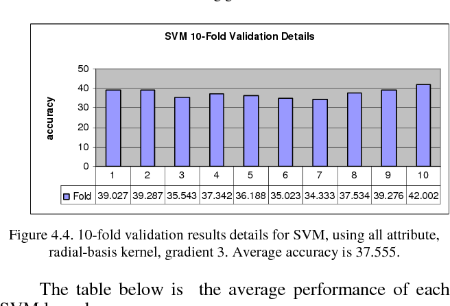 Figure 4.4. 10-fold validation results details for SVM, using all attribute, radial-basis kernel, gradient 3. Average accuracy is 37.555.