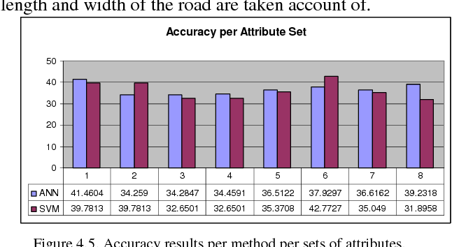 Figure 4.5. Accuracy results per method per sets of attributes.