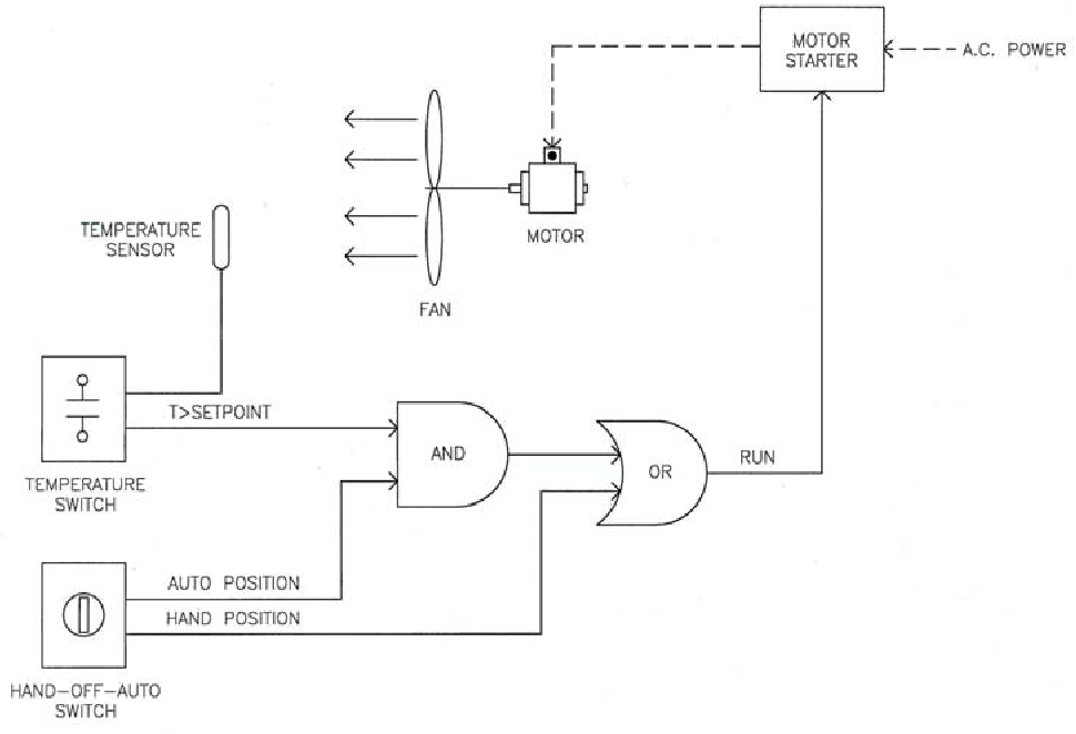Figure 2-1 from SUPERVISORY CONTROL AND DATA ACQUISITION