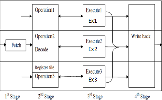 Figure 1 from Design and Implementation of 64-Bit Execute Stage for VLIW  Processor Architecture on FPGA | Semantic ScholarSemantic Scholar