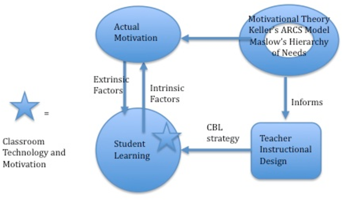 Figure 1 From Motivation And Computer Based Instructional Design Semantic Scholar