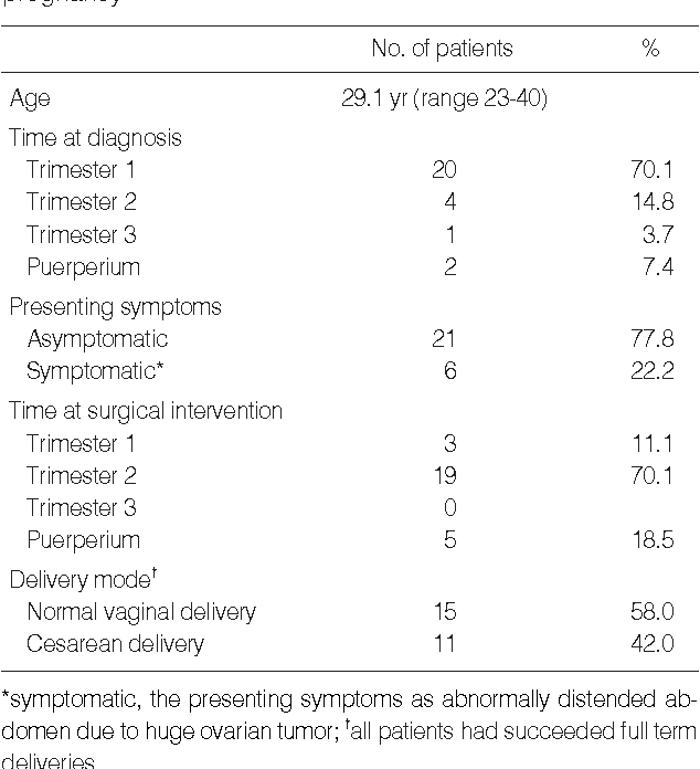 Pdf Ovarian Cancer During Pregnancy Clinical And Pregnancy Outcome Semantic Scholar