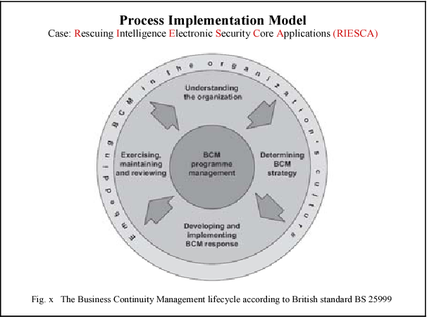Figure 7 From Modeling And Simulation Of Critical