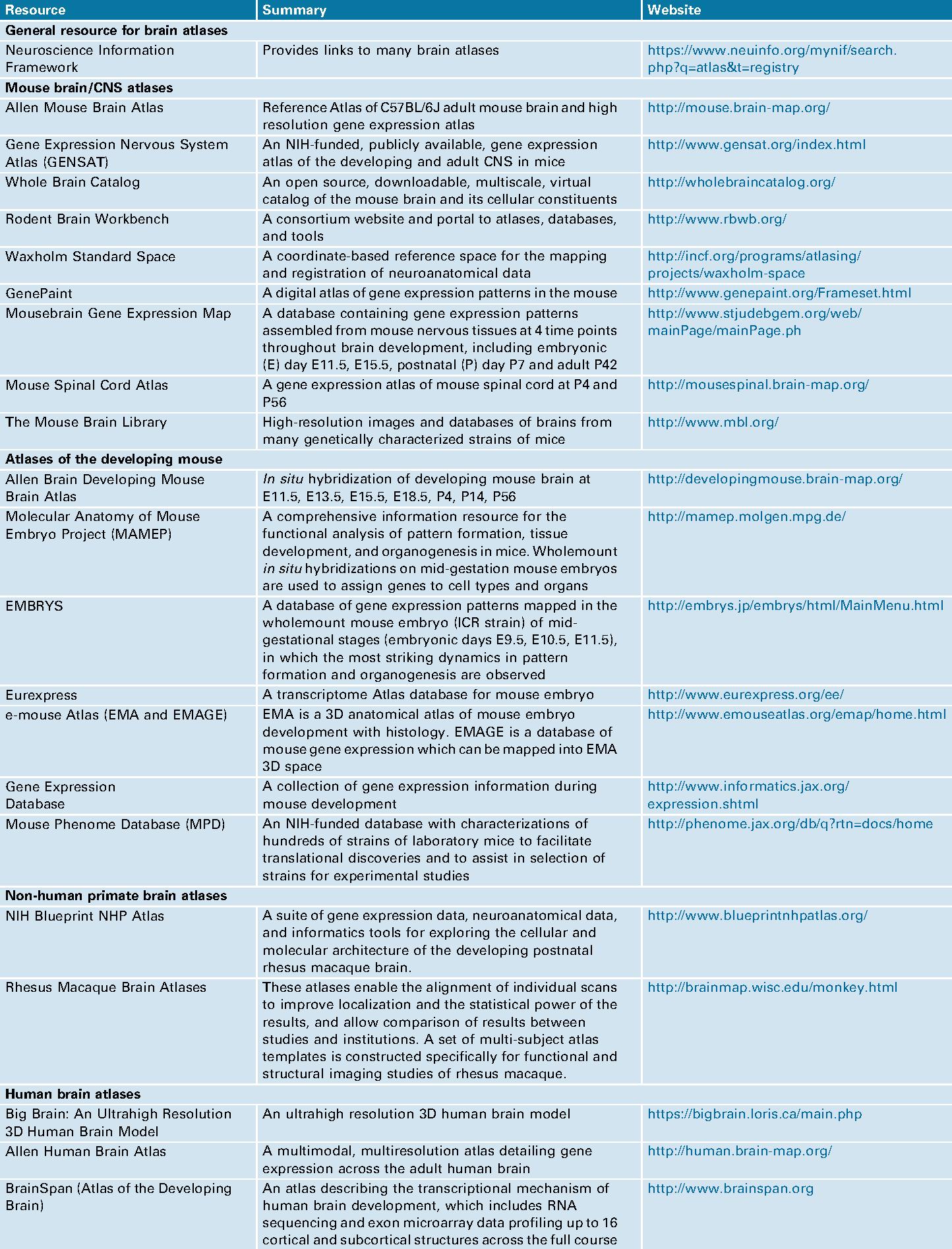 Table 1 from Molecular neuroanatomy: a generation of