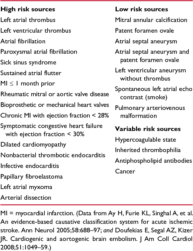 Table 2 from MaNUaL Ischemic Stroke : Pathophysiology and